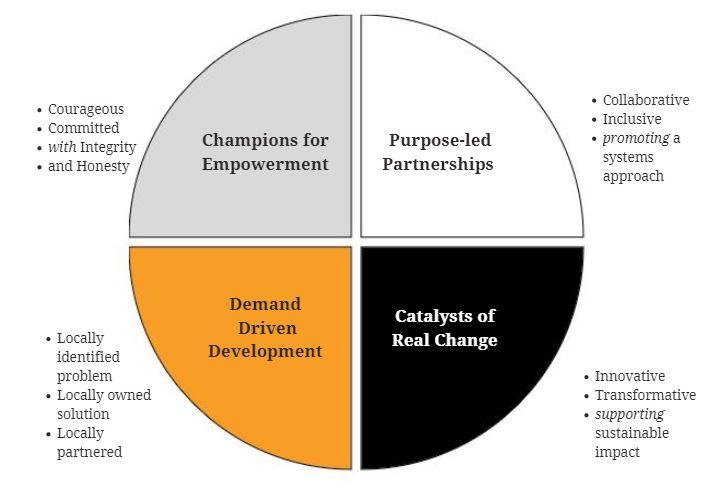 Circle of Values